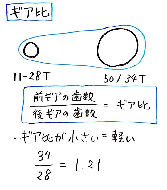 ギア比計算